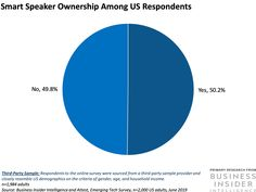 THE SMART SPEAKER REPORT: Smart speakers could be the fastest-growing digital platform ever — here's how to engage with customers through the devices. Technology News Today, Energy Technology, Technology Gadgets, Perfect Cv, Echo Speaker, Cv Online, Blog Planning, Best Speakers, Research Report