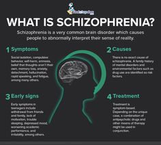 Describe The Abnormal Brain Activity And Anatomy Regarding Schizophrenia What Is Schizophrenia Ideas Mental Heal On Ap Psychology Psychological Disorders Part Schizophr Mental Health Facts, Mental Health Diagnosis, Mental Health Nursing, Mental Health Disorders, Mental Health Problems, What Is Schizophrenia, Paranoid Schizophrenia, Schizophrenia Quotes, Schizophrenia