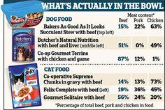La comida de mascotas no pasa el test en Europa www.puromenu.es