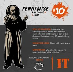 Top 10 Deadliest Horror Villains By Kill Count   #10  Pennywise the Clown