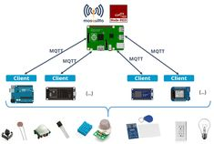 What is MQTT and How It Works | Random Nerd Tutorials #diyhomeautomation #homeautomation #mqtt #electronicsprojects Home Automation Project, Home Automation System, Robotics Projects, Arduino Projects, Hobby Electronics, Electronics Projects, Cool Raspberry Pi Projects, Microcontroller Board, Robotic Automation
