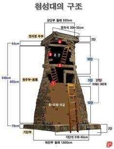 첨성대의 구조와 내부 모습 경주시 인왕동(속명-비두골)에 있는 첨성대는 국보 31호다. 현존하는 동양 최고...
