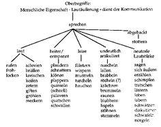 Beispiele Fur Wortfelder 5