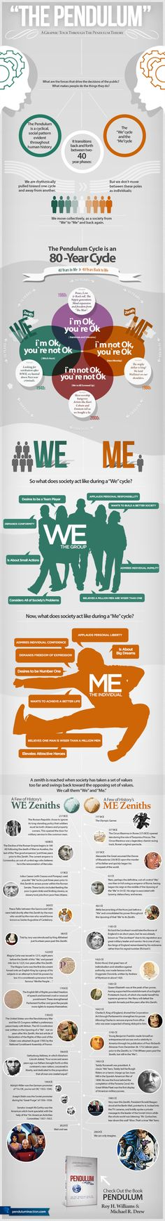 "An infographic about the ""Pendulum"" cycle a book about the We vs. Me generations.   I just got the book and it looks great. We are entering a WE cycle for the next 30-35 years."