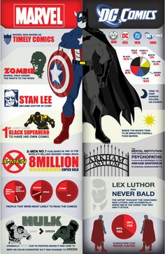 Infographic: Marvel vs. DC; I really like some of these facts.  Bottom right doesn't make sense, though.  I love the bit about Arkham.  Whoever made this thinks it's a real place.  The coolest thing H.P. Lovecraft did was casually convince readers that his fictional town, cult, and book were real.