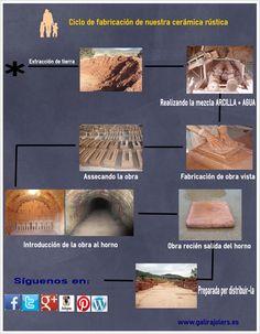 Cómo producimos nuestros productos ? #cerámica #baldosas #azulejos #rehabilitación #viviendas #construcción