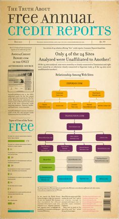 The Truth About Free Credit Reports Interesting if not surprising poster. Thanks for the research! Always remember: ONLY AnnualCreditReport.com is where we get our totally free, no-strings-attached credit report every 12 months from each of the 3 main consumer reporting agencies (credit bureaus). Try it today if you haven't recently. You could have yours in as little of 5 or 10 minutes.