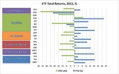 Ted Carmichael Global Macro: Global ETF Portfolios: 2015 Returns for Canadian Investors