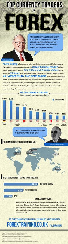 http://www.forextraining.co.uk/top-currency-traders-in-forex/    Top Currency Traders in Forex    Warren Buffett once said, It s nice to have a lot of money, but you know, you don t want to keep it around forever. I prefer buying things. Otherwise, it s a little like saving sex for your old age.