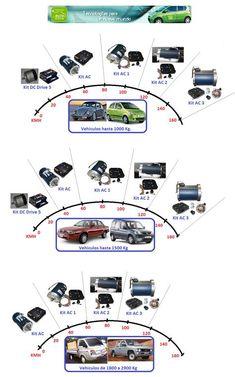 Informe básico de conversión de vehículos eléctricos    RESUMEN PRELIMINAR-   ¿Por qué el concepto de convertir eneléctricoslos vehícu...