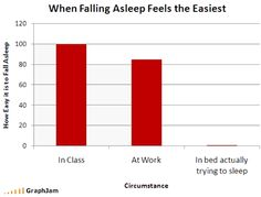 Well, I don't know if it is easy to fall asleep at work, but yes I have (sadly) fallen asleep numerous times at school.