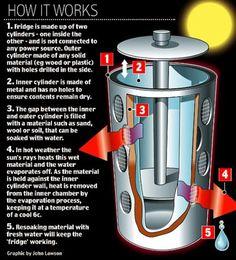 Diy Solar Powered Absorption Refrigeration : Diy.biji.us