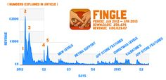 Fingle marketing effort and numbers  // This article gives you insight in our marketing effort and sales from our debut iPad-only game Fingle. Before Fingle was released on January 12th in 2012, a few independent developers had shared their revenue numbers from which we made a rough estimation where to direct our effort into. Before we hit the 'busy' trap with releasing Bam fu, we would like to share our number with you so that you can make your estimates as well.