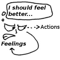 Changing Feelings with Awareness - New article about the importance of addressing feelings by looking at those feelings, rather than at external things such as actions, which seem to be more the result of our state, rather than something that, if we change, will affect our state.