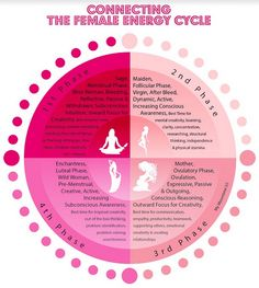 The Ceremony of Bleeding - The emale energy cycle – moon chart – cosmic bleeding Informations About The Ceremony of Bleedin - Sacred Feminine, Devine Feminine, Period Cycle, Wise Women, Tai Chi, Ayurveda, Wicca, Women's Cycling, Health Fitness