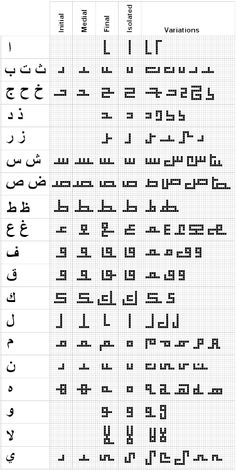 Square Kufic Script Form of the letters in square kufic Table of the square kufic script letters with their modern Arabic equivalents. Note that many of the characters have the same form and can be easily confused. Arabic Font, Arabic Calligraphy Design, Arabic Calligraphy Art, Arabic Design, Calligraphy Letters, Art Arabe, Islamic Art Pattern, Script Lettering, Poster S