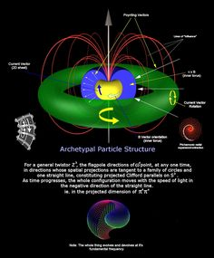Archetypal Particle Structure