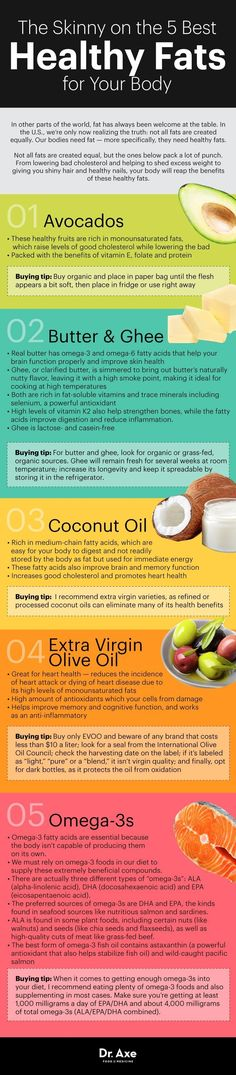 Guide to healthy fats infographic