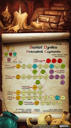 Discworld Reading Order Guide 2.1 (Polish)