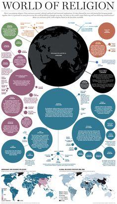 El mundo de las religiones #infografia #infographic