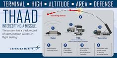 DCNewsroom: Lockheed Martin receives $528 million THAAD missil...