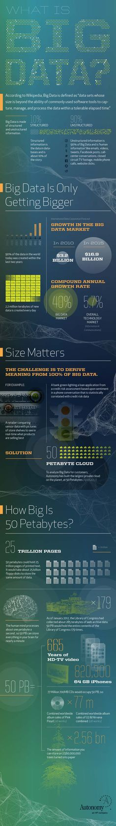 What is Big Data? {Infographic}