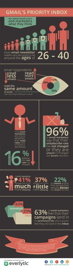 Gmail's Inbox Survey Results [INFOGRAPHIC], An Infographic that displays some results Gmail's tabbed inbox has had on email marketing.