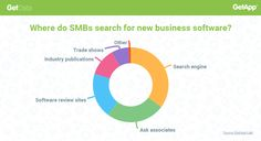SMBs are well-schooled when it comes to finding new business software Business Software, Primary Research, Search Engine, Things To Come, Wellness, School