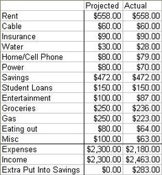 how to plan your first budget