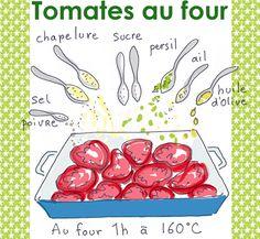 tomates au four | Tambouille