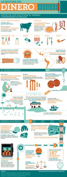 Trading & Currency infographic & data mankind the story of all of us money infographic. Infographic Description mankind the story of all of us money Cultura General, Startup, History Facts, History Timeline, World History, Ancient History, Forex Trading, Good To Know, Accounting