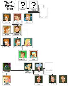 the Fry family tree #futurama