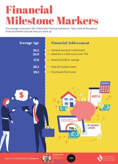 An infographic of the average age a human completes a financial milestone.
