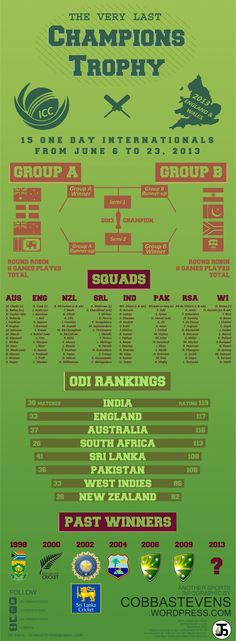 Battle for the last ICC Champions Trophy begins - Infographic