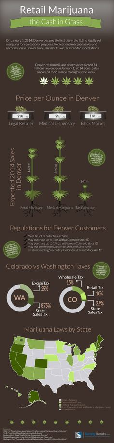 #cannabishealthresearch Effects of legalized retail marijuana in Denver | Hail Mary Jane http://cannabiseverywhere.com