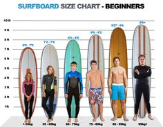 As a surfer you will not need much, at the very minimum all you need is a surfboard and a wave! As a beginner, you should not be riding the same shape of surfboard as an experienced surfer.