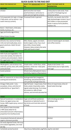This is from the FDRS site.  It is the RAD (Rare Adipose Disease) diet suggestions from Dr. Herbst.