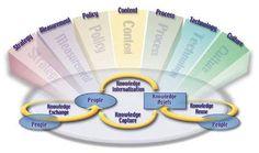 การจัดการความรู้ Knowledge Management สำนักวิจัยและพัฒนาประมงชายฝั่ง Creation Activities, Knowledge Management, Perspective, Innovation, Two By Two, Engineering, Models, Learning, Business