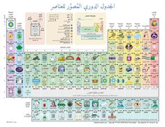 Interactive Periodic Table of Elements Shows How the Elements Actually Get Used in Making Everyday Things Teaching Science, Science For Kids, Science Activities, Science And Technology, Science Experiments, 6 Sigma, Interactive Sites, Periodic Table Of The Elements, Math Resources