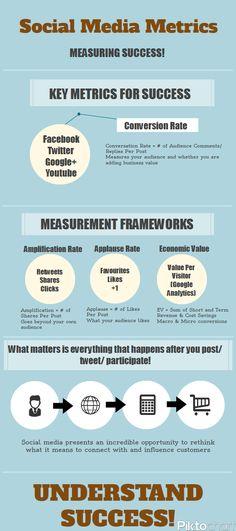 Social Media Metrics #socialmedia #socialmediametrics #socialmedianalytics