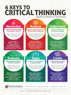 Keep critical thinking alive in your classroom with this x full color poster. Classrooms taught with the Forde-Ferrier method have consistently seen student pass rates above and exemplary rates over This poster is our latest addition in Study Skills, Writing Skills, Life Skills, Academic Writing, Essay Writing, Teaching Strategies, Teaching Resources, Classroom Resources, Physics Classroom