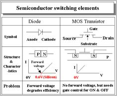 semi conductor switching elements