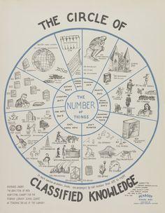 Infografías de 1930 sobre las bibliotecas