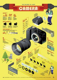 1705 Camera Infographic poster on Behance - Everything About Technology 2019
