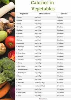 Low Calorie Foods List, Food Calories List, Food Calorie Chart, 1200 Calorie Diet, No Calorie Snacks, Low Calorie Recipes, Healthy Snacks, Healthy Recipes, Calories In Zucchini