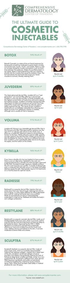 Injectables are the anti-aging cosmetic treatment of choice. Why? Here's our Ultimate Guide to Cosmetic Injectables infographic!