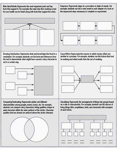 semantic map template - 1000 images about assessment portfolio on pinterest
