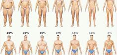 Knowing your body fat percentage is important for your weight loss journey. Learn how to measure your body fat and how it impacts your weight loss. Weight Loss Plans, Weight Loss Program, Weight Loss Tips, Losing Weight Tips, Weight Loss Transformation, Healthy Weight Loss, How To Lose Weight Fast, Reduce Body Fat, Lose Body Fat