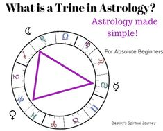 What is a trine in astrology and how do you interpret it? Astrology made simple! Learn astrology fast.