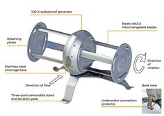 River Turbine  BREAKTHROUGH TECHNOLOGIES  Learn more about our technologies >  http://idenergie.ca/en/